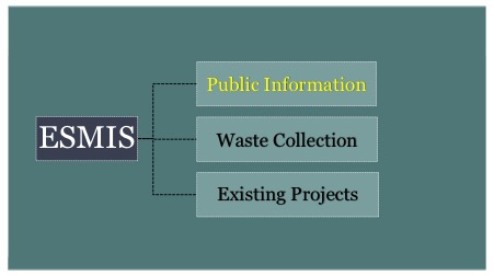 Environmental Sanitation Management Information System (ESMIS)